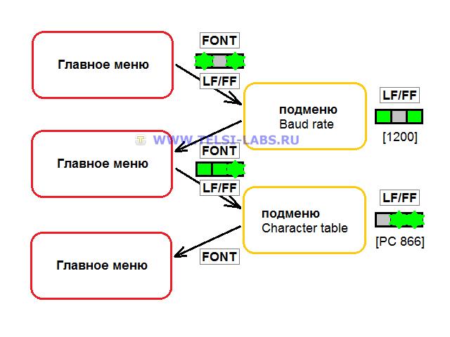 Русификация принтера